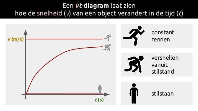 Een vt-diagram laat zien hoe de snelheid (v) van een object verandert in de tijd (t) t (s) v (m/s) constant rennen versnel...