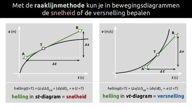 Met de raaklijnmethode kun je in bewegingsdiagrammen de snelheid of de versnelling bepalen s (m) t (s) T Δt Δs A B helling...