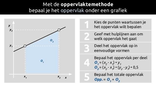 y x Met de oppervlaktemethode bepaal je het oppervlak onder een grafiek O1 O2 x1 x2 1 2 3 4 5 y1 y2 Kies de punten waartus...