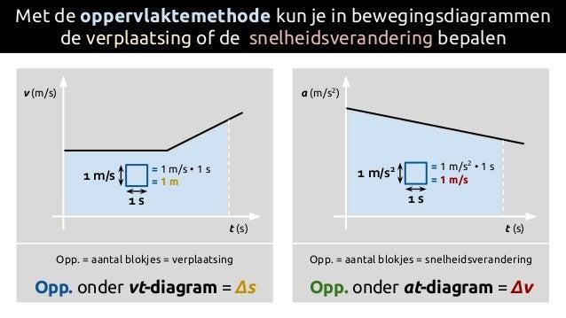 Met de oppervlaktemethode kun je in bewegingsdiagrammen de verplaatsing of de snelheidsverandering bepalen Opp. = aantal b...