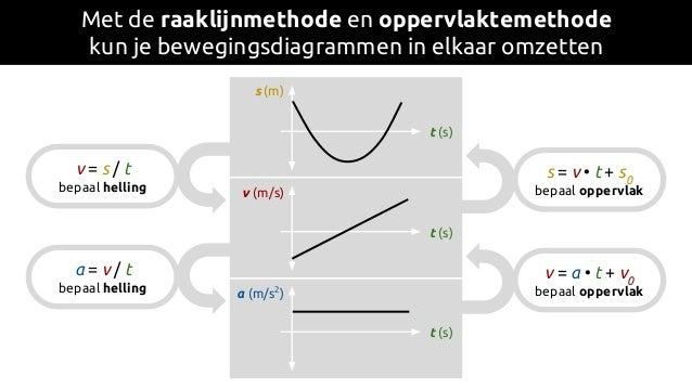 Met de raaklijnmethode en oppervlaktemethode kun je bewegingsdiagrammen in elkaar omzetten a (m/s2 ) t (s) v (m/s) t (s) s...