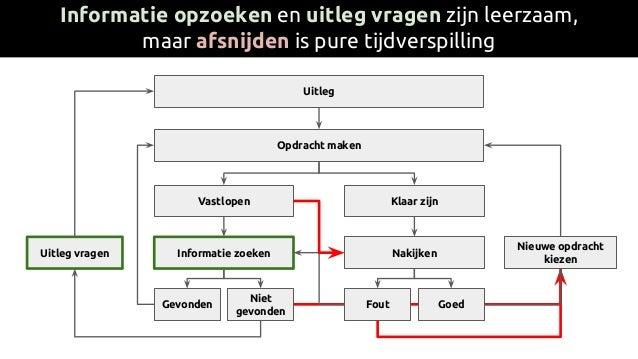 Uitleg Opdracht maken Vastlopen Klaar zijn Informatie zoeken Nakijken Niet gevonden Fout Goed Nieuwe opdracht kiezen Gevon...