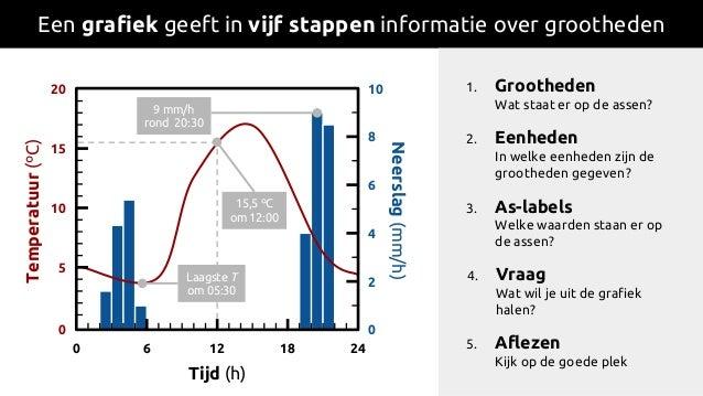 Een grafiek geeft in vijf stappen informatie over grootheden 0 6 12 18 24 0 2 4 6 8 10 0 5 10 15 20 Neerslag(mm/h) Tempera...