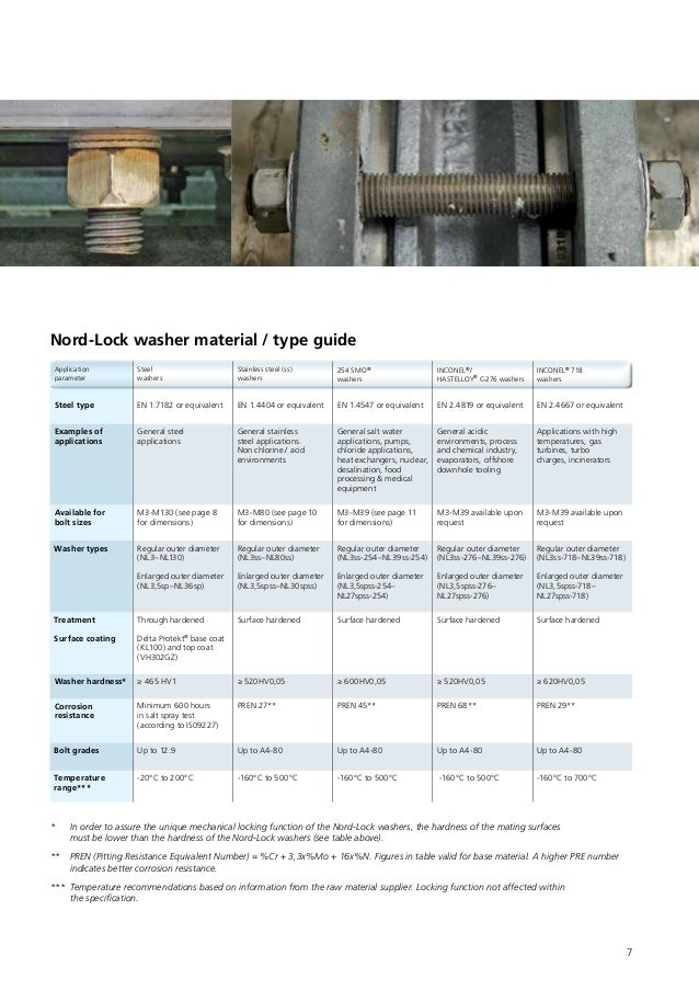 1171 Nord-Lock 1171 Wedge Locking Washer Pkg of 200 254 SMO Stainless Steel 1//2