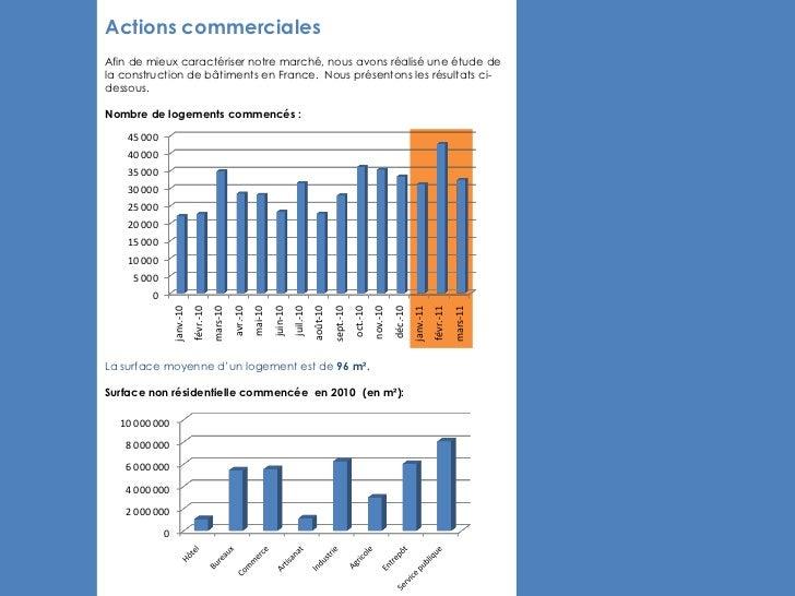 Actions commercialesAfin de mieux caractériser notre marché, nous avons réalisé une étude dela construction de bâtiments e...