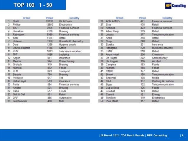 NLBrand 2012 - TOP 100 Dutch Brands Slide 3
