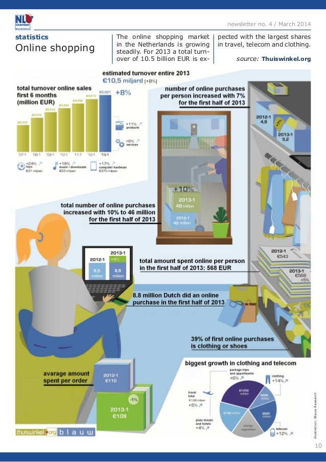 10  newsletter no. 4 / March 2014  statistics  Online shopping  illustration: Blauw Research  The online shopping market  ...