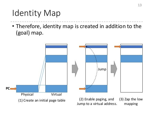 Identity Map • Therefore, identity map is created in addition to the (goal) map. 13 PC Physical Virtual Jump (1) Create an...