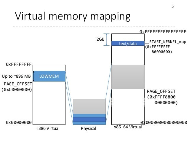 Virtual memory mapping 5 x86_64 Virtuali386 Virtual Physical LOWMEM PAGE_OFFSET (0xC0000000) Up to ~896 MB text/data PAGE_...