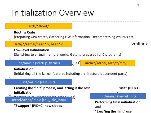 Initialization Overview 9 Booting Code (Preparing CPU states, Gathering HW information, Decompressing vmlinux etc.) arch/*...