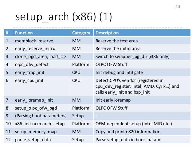setup_arch (x86) (1) 13 # Function Category Description 1 memblock_reserve MM Reserve the text area 2 early_reserve_initrd...