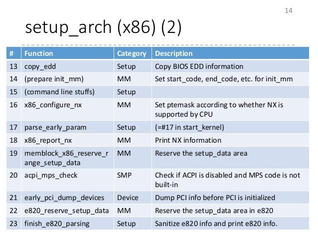 setup_arch (x86) (2) 14 # Function Category Description 13 copy_edd Setup Copy BIOS EDD information 14 (prepare init_mm) M...