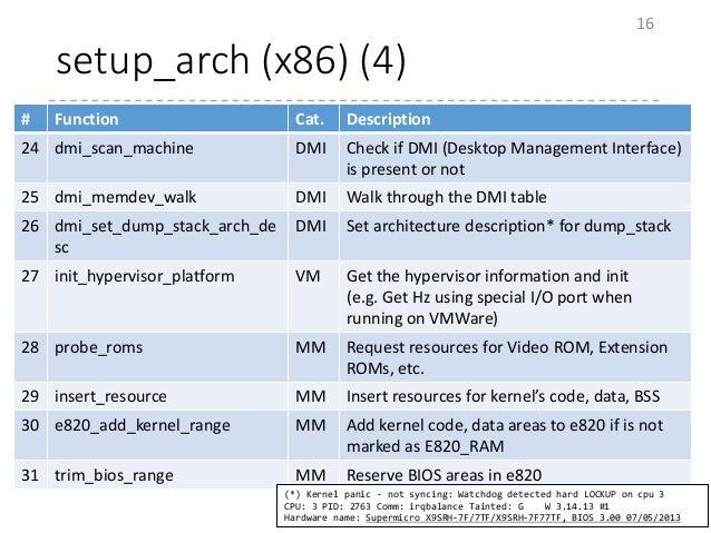 setup_arch (x86) (4) 16 # Function Cat. Description 24 dmi_scan_machine DMI Check if DMI (Desktop Management Interface) is...