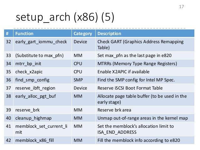 setup_arch (x86) (5) 17 # Function Category Description 32 early_gart_iommu_check Device Check GART (Graphics Address Rema...