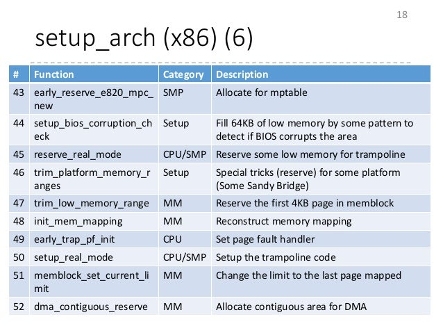 setup_arch (x86) (6) 18 # Function Category Description 43 early_reserve_e820_mpc_ new SMP Allocate for mptable 44 setup_b...