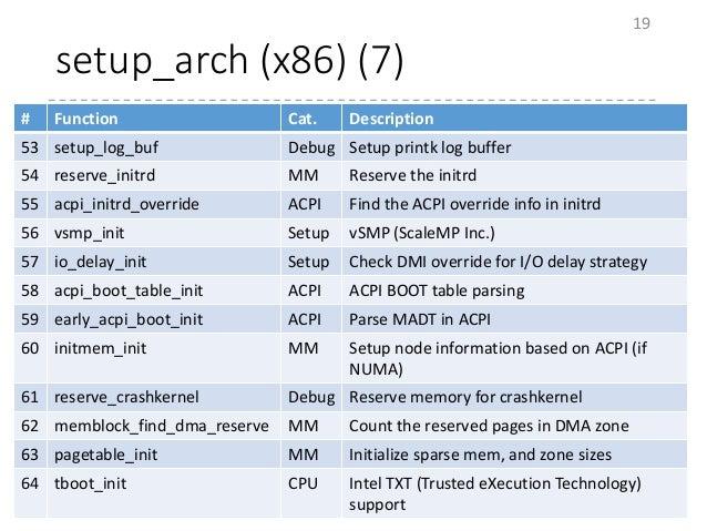 setup_arch (x86) (7) 19 # Function Cat. Description 53 setup_log_buf Debug Setup printk log buffer 54 reserve_initrd MM Re...