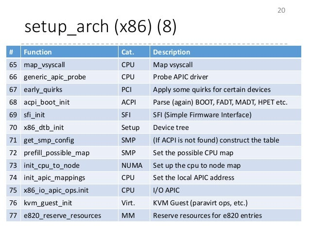 setup_arch (x86) (8) 20 # Function Cat. Description 65 map_vsyscall CPU Map vsyscall 66 generic_apic_probe CPU Probe APIC ...