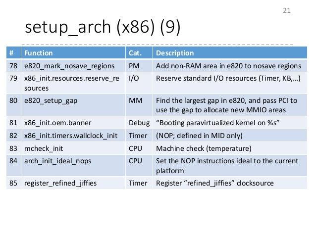 setup_arch (x86) (9) 21 # Function Cat. Description 78 e820_mark_nosave_regions PM Add non-RAM area in e820 to nosave regi...