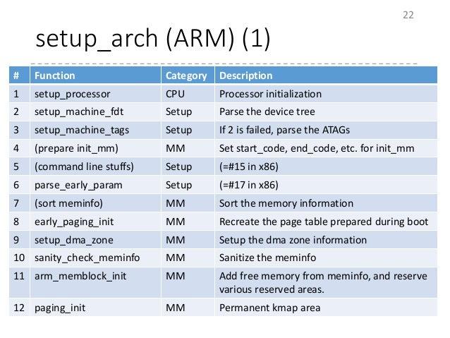 setup_arch (ARM) (1) 22 # Function Category Description 1 setup_processor CPU Processor initialization 2 setup_machine_fdt...