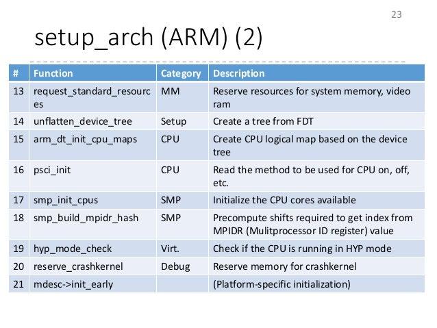 setup_arch (ARM) (2) 23 # Function Category Description 13 request_standard_resourc es MM Reserve resources for system mem...