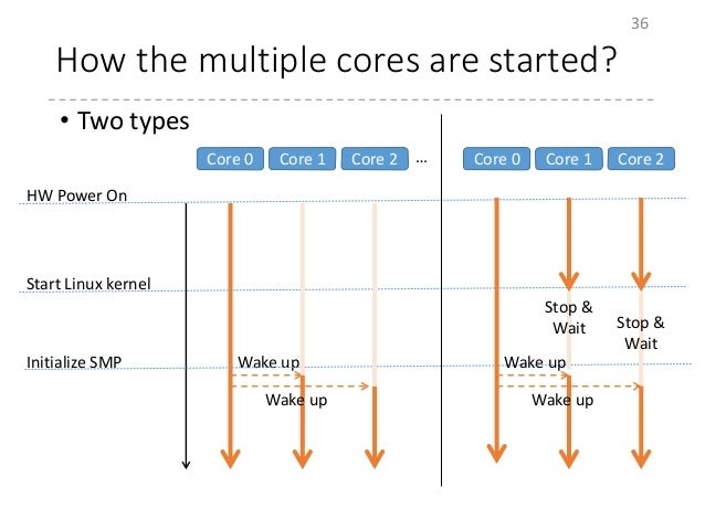 How the multiple cores are started? • Two types 36 HW Power On Start Linux kernel Initialize SMP Core 0 Core 1 Core 2 … Wa...