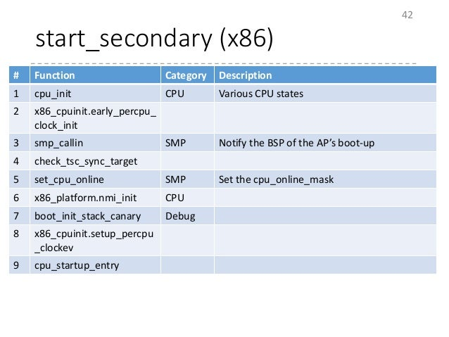 start_secondary (x86) 42 # Function Category Description 1 cpu_init CPU Various CPU states 2 x86_cpuinit.early_percpu_ clo...