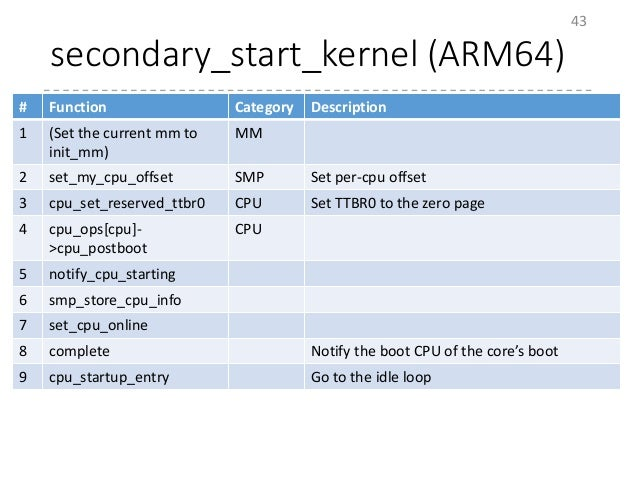 secondary_start_kernel (ARM64) 43 # Function Category Description 1 (Set the current mm to init_mm) MM 2 set_my_cpu_offset...