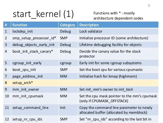 start_kernel (1) 5 # Function Category Description 1 lockdep_init Debug Lock validator 2 smp_setup_processor_id* SMP Initi...
