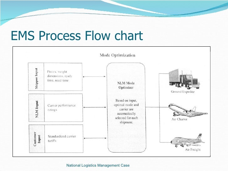 nlm case presentationems process flow chart national logistics management case