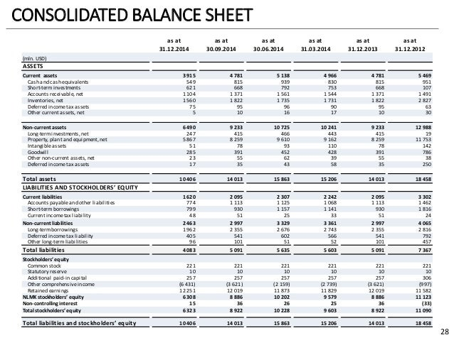 Gaap balance sheet format for Ifrs conversion template