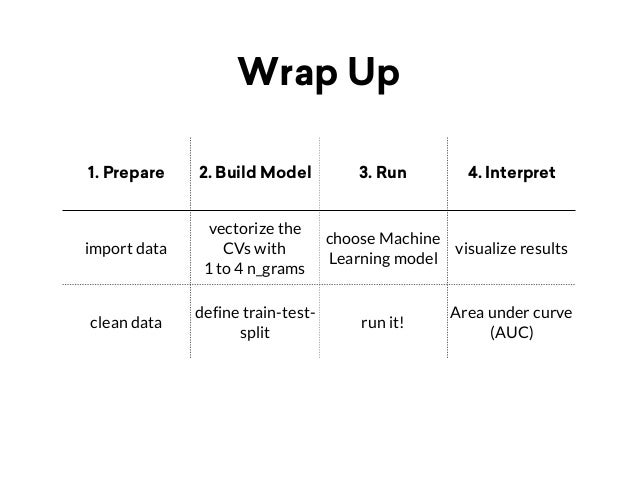 Wrap Up 1. Prepare 2. Build Model 3. Run 4. Interpret import data vectorize the CVs with 1 to 4 n_grams choose Machine Lea...