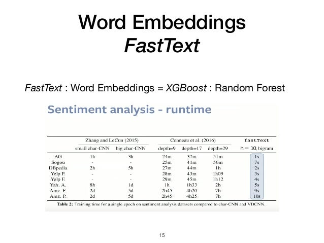 50 Shades of Text - Leveraging Natural Language Processing (NLP), Ale…