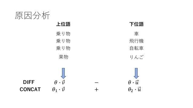 分散表現を用いた語の上位下位関係の学習―Lexical Memorizationの緩和―