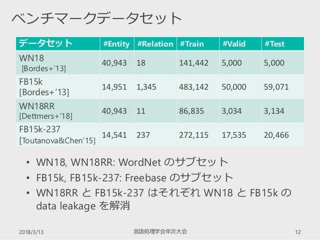 データセット #Entity #Relation #Train #Valid #Test WN18 [Bordes+'13] 40,943 18 141,442 5,000 5,000 FB15k [Bordes+'13] 14,951 1,3...