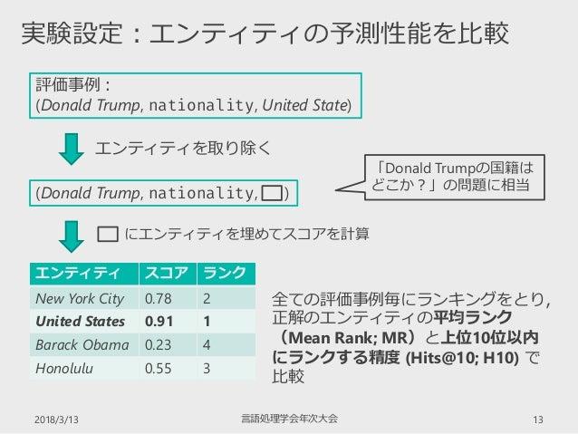2018/3/13 言語処理学会年次大会 13 実験設定:エンティティの予測性能を比較 評価事例: (Donald Trump, nationality, United State) エンティティ スコア ランク New York City 0...