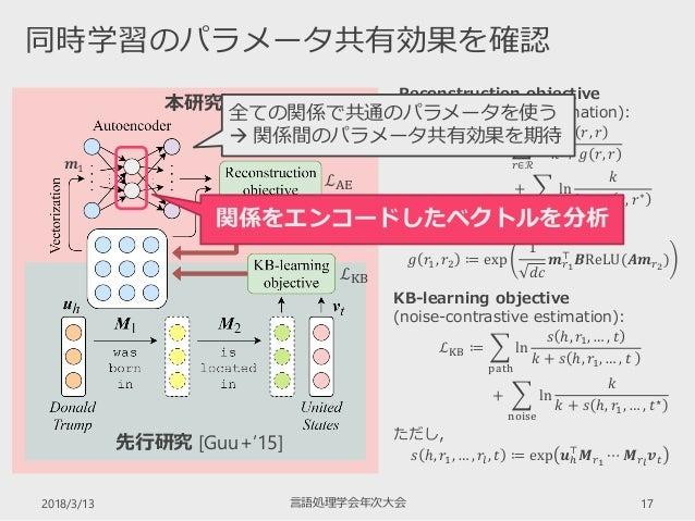 2018/3/13 言語処理学会年次大会 17 同時学習のパラメータ共有効果を確認 本研究 KB-learning objective (noise-contrastive estimation): ℒKB ≔  path ln 𝑠 ℎ, 𝑟...