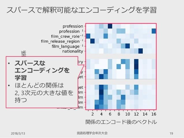 2018/3/13 言語処理学会年次大会 19 スパースで解釈可能なエンコーディングを学習 FB15k-237の関係 関係のエンコード後のベクトル • スパースな エンコーディングを 学習 • ほとんどの関係は 2, 3次元の大きな値を 持つ