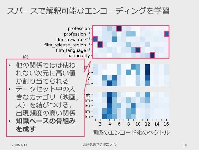 2018/3/13 言語処理学会年次大会 20 スパースで解釈可能なエンコーディングを学習 FB15k-237の関係 関係のエンコード後のベクトル • 他の関係でほぼ使わ れない次元に高い値 が割り当てられる • データセット中の大 きなカテゴ...