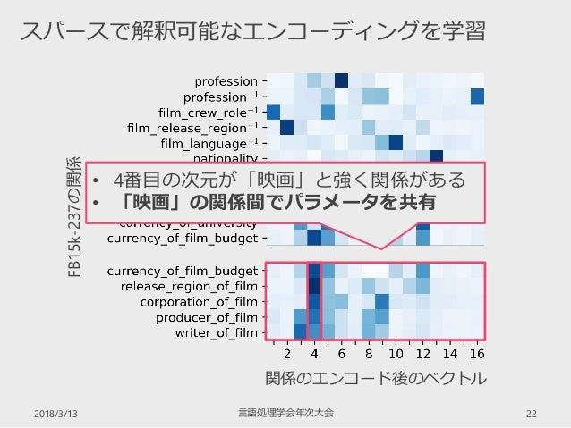 2018/3/13 言語処理学会年次大会 22 スパースで解釈可能なエンコーディングを学習 FB15k-237の関係 関係のエンコード後のベクトル • 4番目の次元が「映画」と強く関係がある • 「映画」の関係間でパラメータを共有