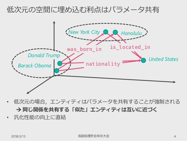 2018/3/13 4 低次元の空間に埋め込む利点はパラメータ共有 言語処理学会年次大会 • 低次元の場合,エンティティはパラメータを共有することが強制される  同じ関係を共有する「似た」エンティティは互いに近づく • 汎化性能の向上に直結 ...