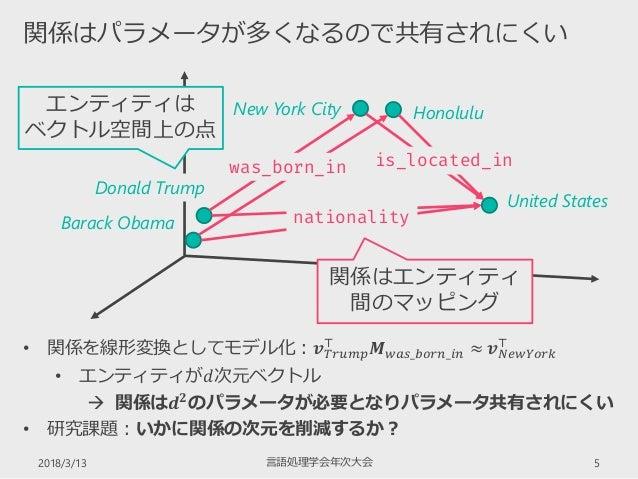2018/3/13 5 関係はパラメータが多くなるので共有されにくい 言語処理学会年次大会 • 関係を線形変換としてモデル化:𝒗 𝑇𝑟𝑢𝑚𝑝 ⊤ 𝑴 𝑤𝑎𝑠_𝑏𝑜𝑟𝑛_𝑖𝑛 ≈ 𝒗 𝑁𝑒𝑤𝑌𝑜𝑟𝑘 ⊤ • エンティティが𝑑次元ベクトル  関係...