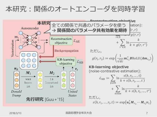 2018/3/13 言語処理学会年次大会 7 本研究:関係のオートエンコーダを同時学習 本研究 KB-learning objective (noise-contrastive estimation): ℒKB ≔  path ln 𝑠 ℎ,...