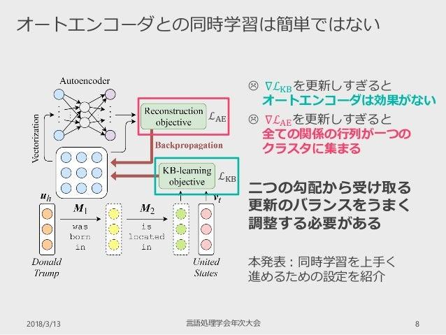 2018/3/13 言語処理学会年次大会 8 オートエンコーダとの同時学習は簡単ではない ℒAE ℒKB  ∇ℒKBを更新しすぎると オートエンコーダは効果がない  ∇ℒAEを更新しすぎると 全ての関係の行列が一つの クラスタに集まる 二つ...