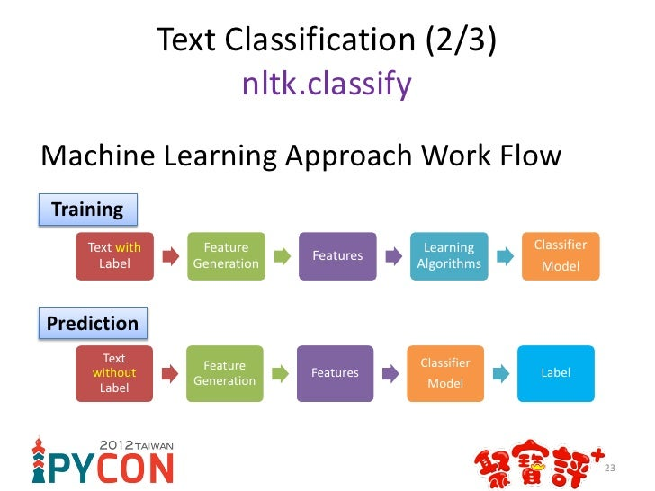learning to classify text natural language toolkit