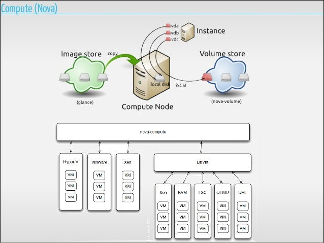 Nluug Dev Ops Conference Privatecloud Amp Devops
