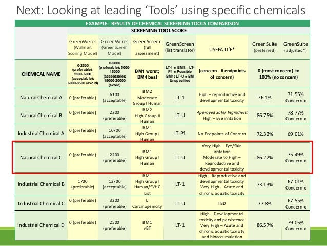 comparing and contrast the chemical disasters What is the difference between disaster and hazard 8 a hazard is a situation which poses a level of threat to life, health, property or environment.