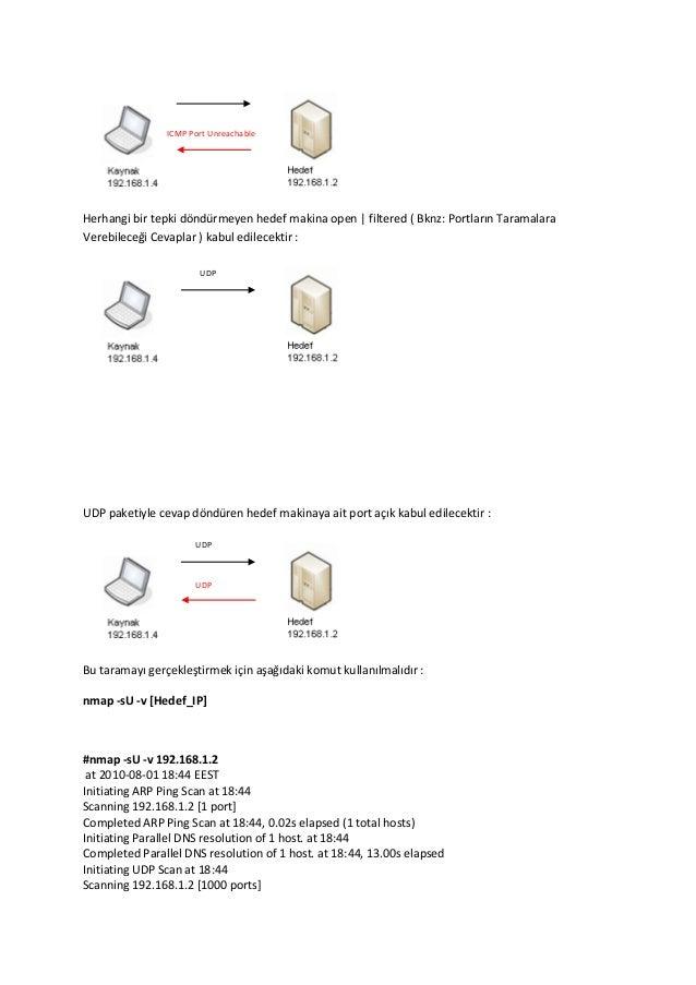 ICMP Port Unreachable  Herhangi bir tepki döndürmeyen hedef makina open | filtered ( Bknz: Portların Taramalara Verebilece...