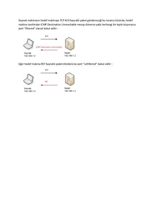 Kaynak makinanın hedef makinaya TCP ACK bayraklı paket göndereceği bu tarama türünde, hedef makina tarafından ICMP Destina...
