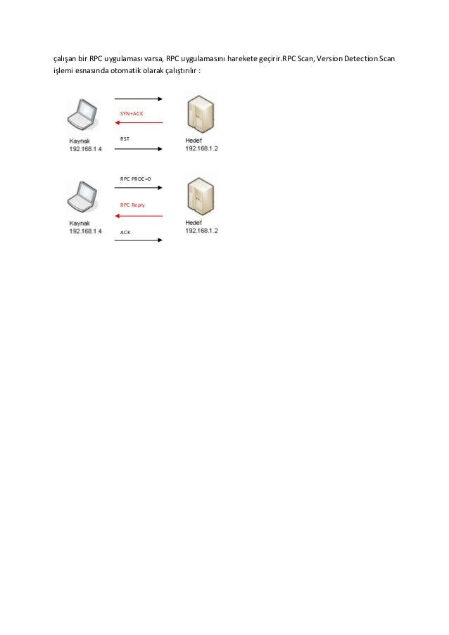 çalışan bir RPC uygulaması varsa, RPC uygulamasını harekete geçirir.RPC Scan, Version Detection Scan işlemi esnasında otom...