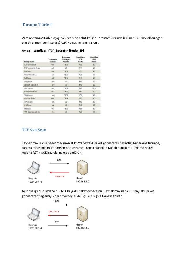 Tarama Türleri Varolan tarama türleri aşağıdaki resimde belirtilmiştir. Tarama türlerinde bulunan TCP bayrakları eğer elle...